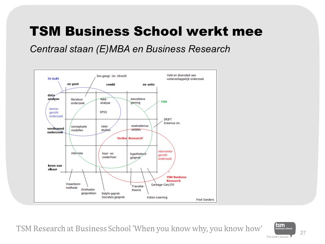 TSM Business School werkt mee TSM Research at Business School When you know why, you know how 27 Centraal staan (E)MBA en Business Research
