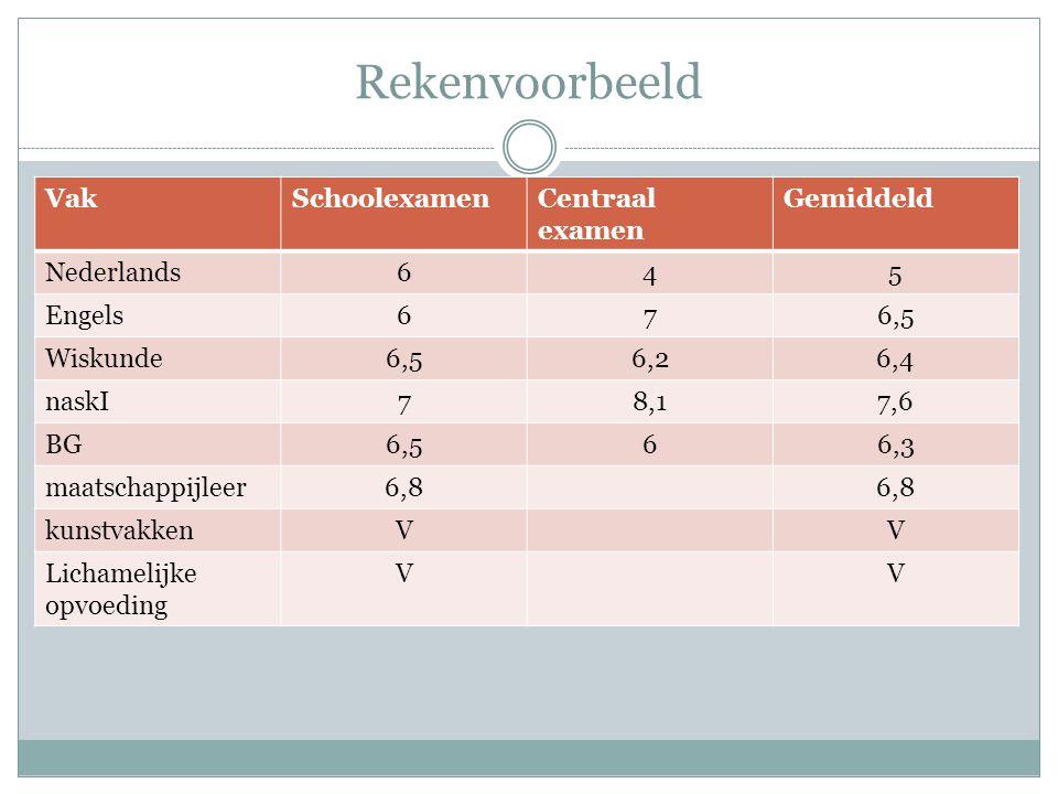 Rekenvoorbeeld VakSchoolexamenCentraal examen Gemiddeld Nederlands645 Engels676,5 Wiskunde6,56,26,4 naskI78,17,6 BG6,566,3 maatschappijleer6,8 kunstva