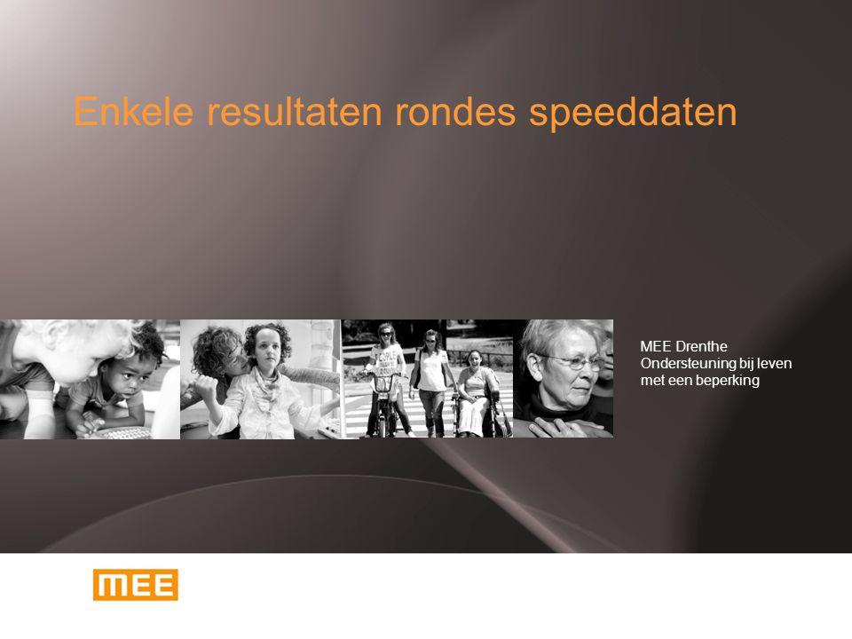 Enkele resultaten rondes speeddaten MEE Drenthe Ondersteuning bij leven met een beperking