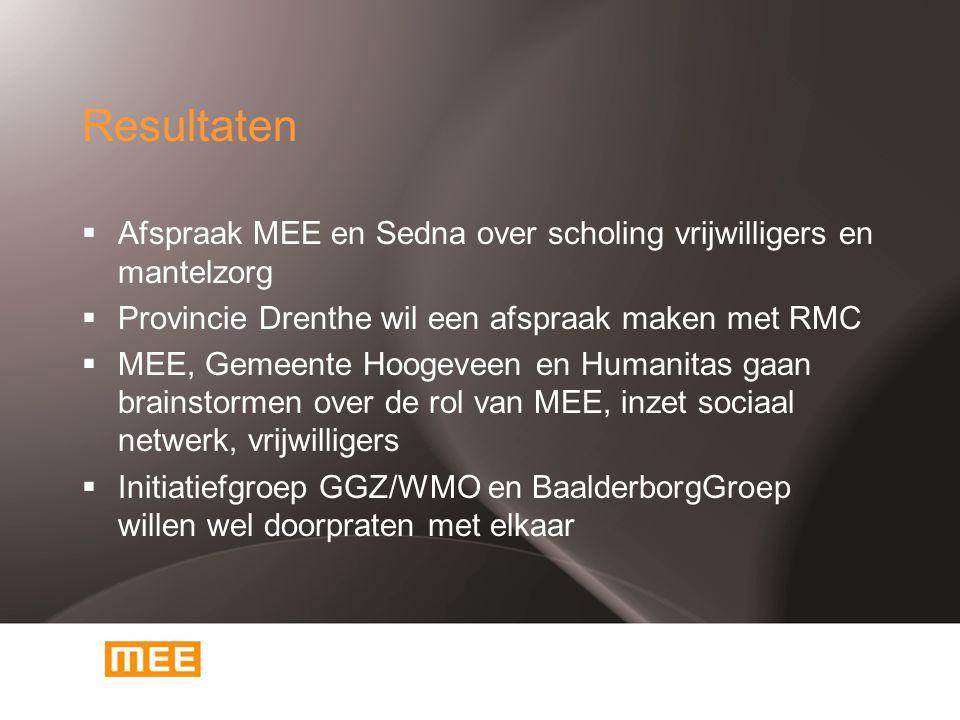 Resultaten  Afspraak MEE en Sedna over scholing vrijwilligers en mantelzorg  Provincie Drenthe wil een afspraak maken met RMC  MEE, Gemeente Hoogeveen en Humanitas gaan brainstormen over de rol van MEE, inzet sociaal netwerk, vrijwilligers  Initiatiefgroep GGZ/WMO en BaalderborgGroep willen wel doorpraten met elkaar