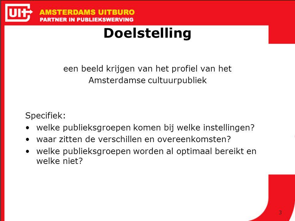 3 Doelstelling een beeld krijgen van het profiel van het Amsterdamse cultuurpubliek Specifiek: welke publieksgroepen komen bij welke instellingen.