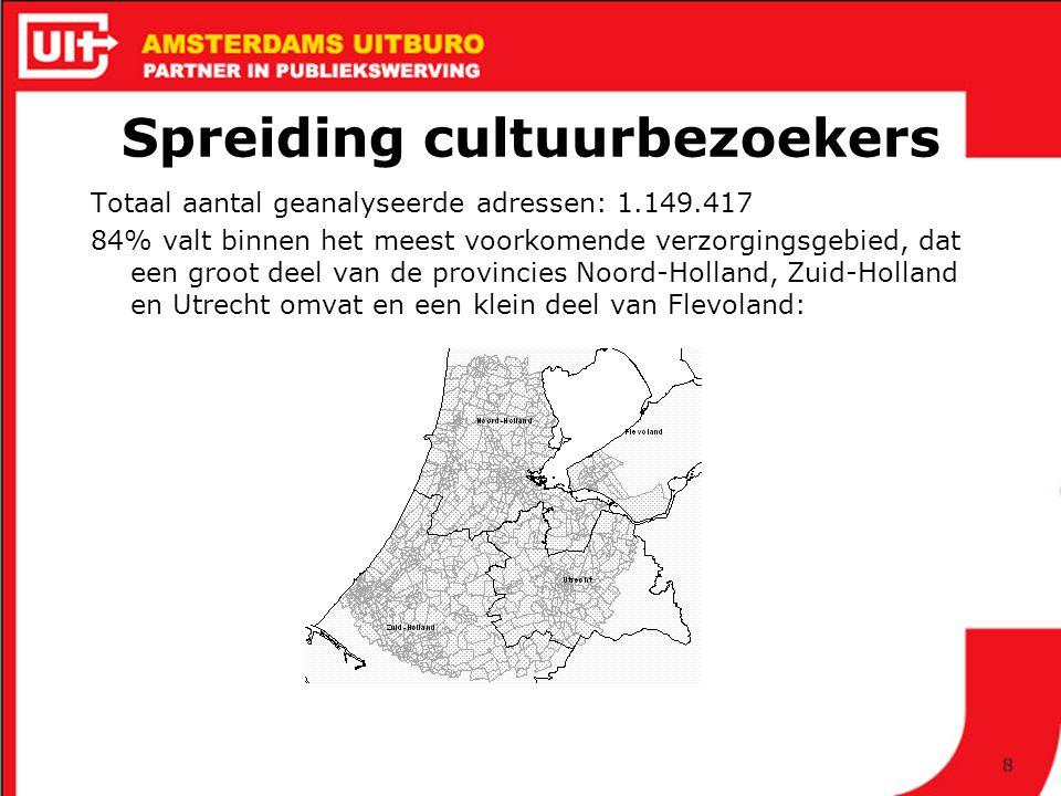 8 Spreiding cultuurbezoekers Totaal aantal geanalyseerde adressen: 1.149.417 84% valt binnen het meest voorkomende verzorgingsgebied, dat een groot deel van de provincies Noord-Holland, Zuid-Holland en Utrecht omvat en een klein deel van Flevoland: