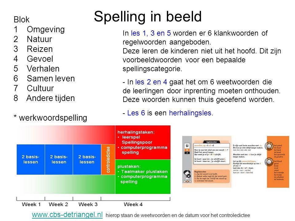 Spelling in beeld Blok 1 Omgeving 2 Natuur 3 Reizen 4 Gevoel 5 Verhalen 6 Samen leven 7 Cultuur 8 Andere tijden * werkwoordspelling In les 1, 3 en 5 worden er 6 klankwoorden of regelwoorden aangeboden.