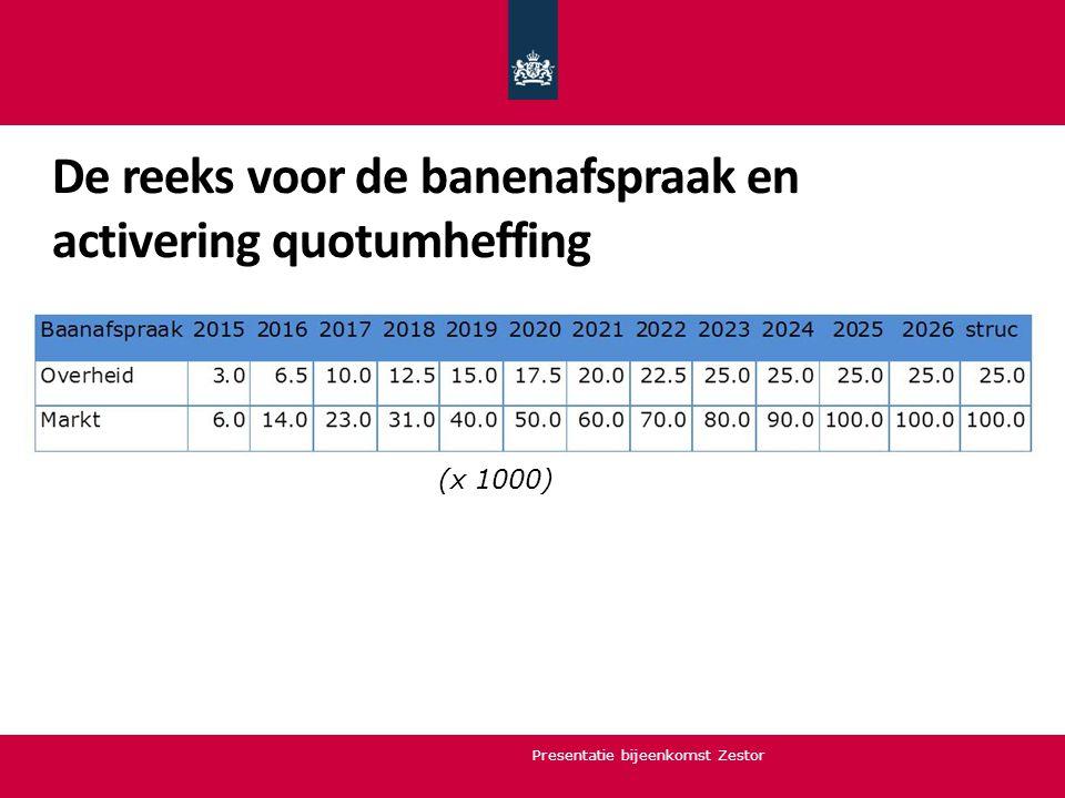 De reeks voor de banenafspraak en activering quotumheffing Presentatie bijeenkomst Zestor (x 1000)