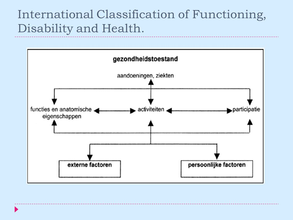 International Classification of Functioning, Disability and Health.