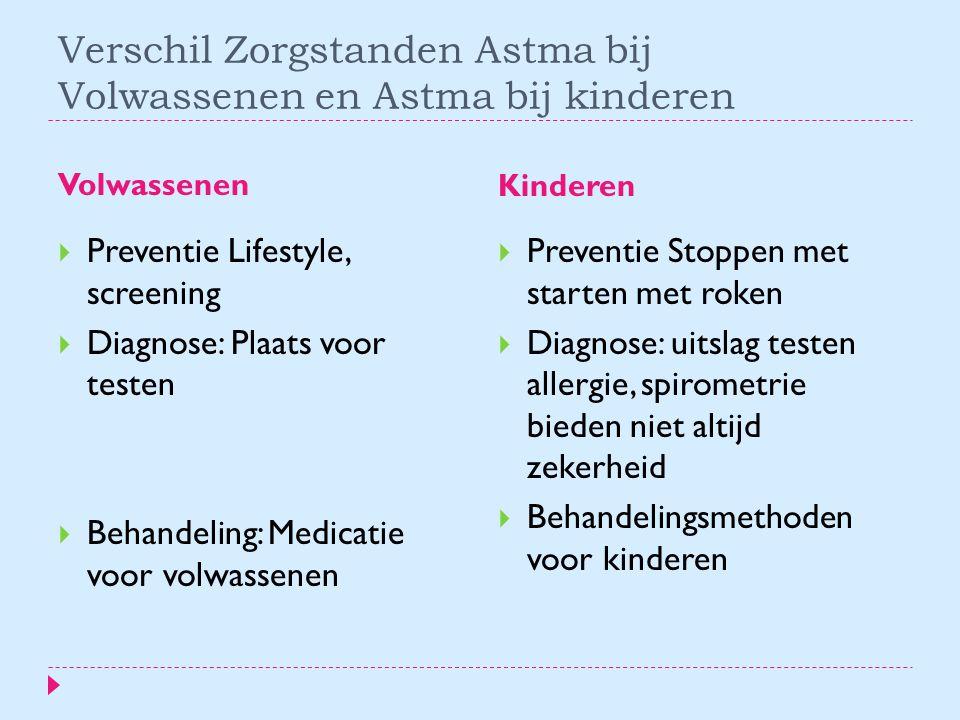 Verschil Zorgstanden Astma bij Volwassenen en Astma bij kinderen Volwassenen Kinderen  Preventie Lifestyle, screening  Diagnose: Plaats voor testen  Behandeling: Medicatie voor volwassenen  Preventie Stoppen met starten met roken  Diagnose: uitslag testen allergie, spirometrie bieden niet altijd zekerheid  Behandelingsmethoden voor kinderen