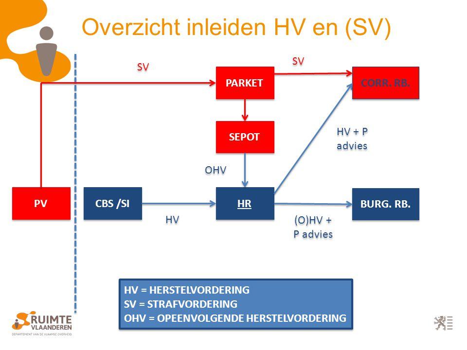 PV PARKET SEPOT CBS /SI CORR. RB. HR BURG. RB.