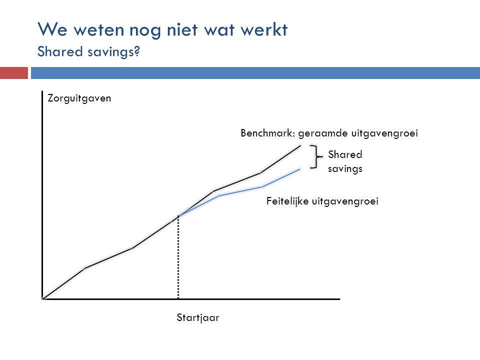 We weten nog niet wat werkt Shared savings? Benchmark: geraamde uitgavengroei Feitelijke uitgavengroei Startjaar Zorguitgaven Shared savings