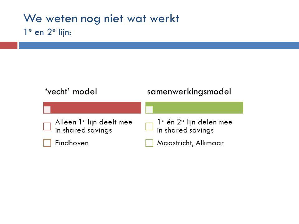 We weten nog niet wat werkt 1 e en 2 e lijn: 'vecht' model Alleen 1 e lijn deelt mee in shared savings Eindhoven samenwerkingsmodel 1 e én 2 e lijn de