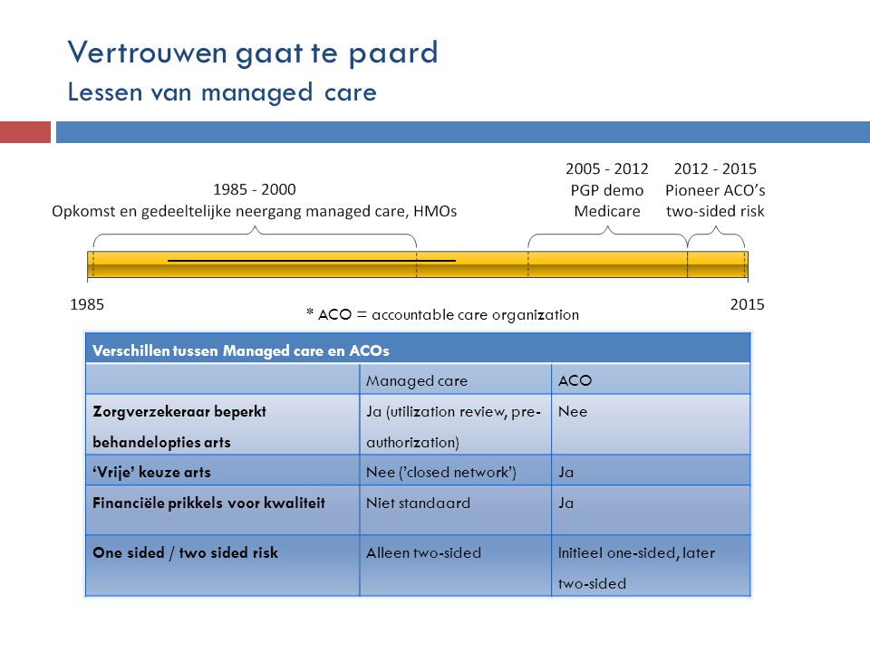 * ACO = accountable care organization Verschillen tussen Managed care en ACOs Managed careACO Zorgverzekeraar beperkt behandelopties arts Ja (utilization review, pre- authorization) Nee 'Vrije' keuze artsNee ('closed network')Ja Financiële prikkels voor kwaliteitNiet standaardJa One sided / two sided riskAlleen two-sidedInitieel one-sided, later two-sided