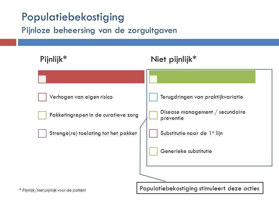 Pijnlijk* Verhogen van eigen risico Pakketingrepen in de curatieve zorg Strenge(re) toelating tot het pakket Niet pijnlijk* Terugdringen van praktijkv