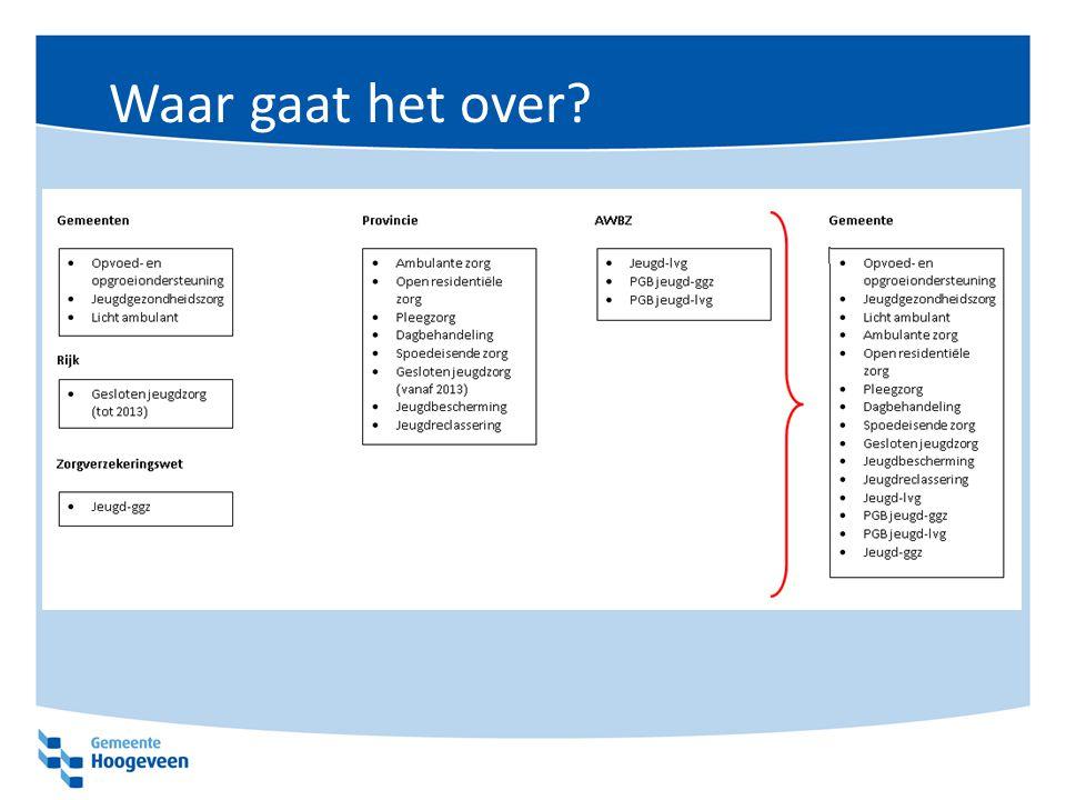 Implementatie jeugdwet Toegang IndicatieAanbod Administratieve afhandeling Monitoring en verantwoording -Voor belangrijk deel nieuwe activiteiten -Doorontwikkeling zorgcoördinatie CJG -Samenwerking regio (Drenthe) in wet vastgelegd