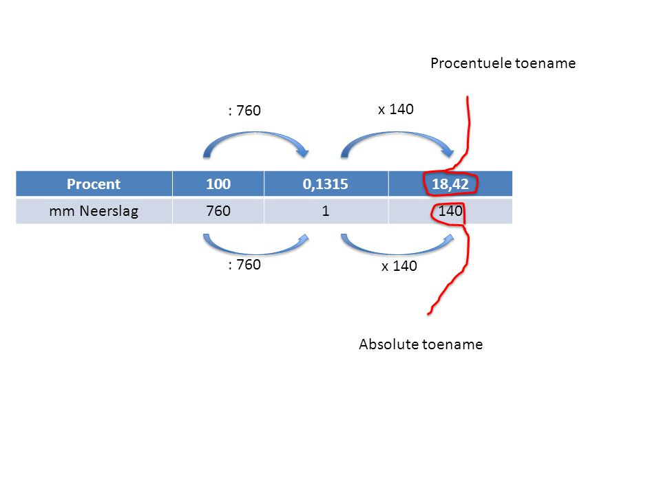 Procent1000,131518,42 mm Neerslag7601140 : 760 x 140 Procentuele toename Absolute toename