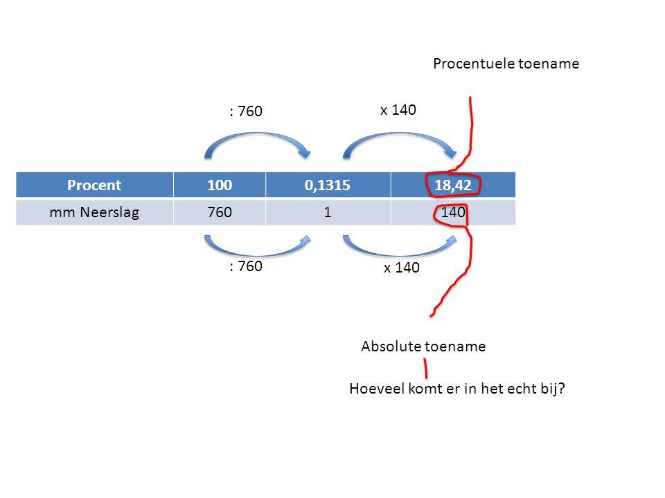 Procent1000,131518,42 mm Neerslag7601140 : 760 x 140 Procentuele toename Absolute toename Hoeveel komt er in het echt bij