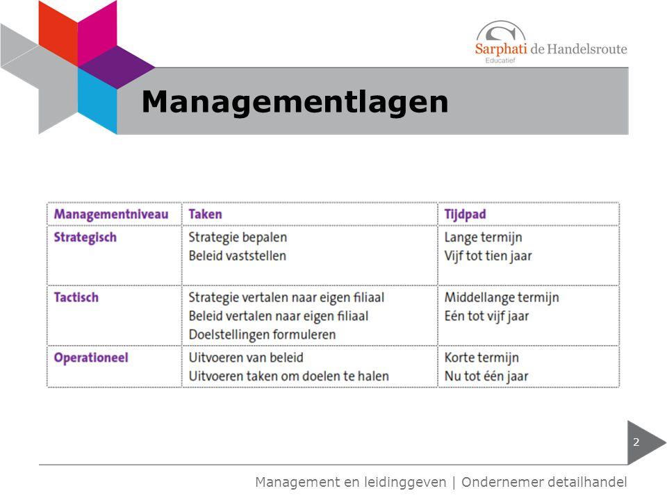 Werkzaamheden manager: Constituerende taken: beleidsformulerend Dirigerende taken: besluitsuitvoerend Taken leidinggevende 3 Management en leidinggeven   Ondernemer detailhandel