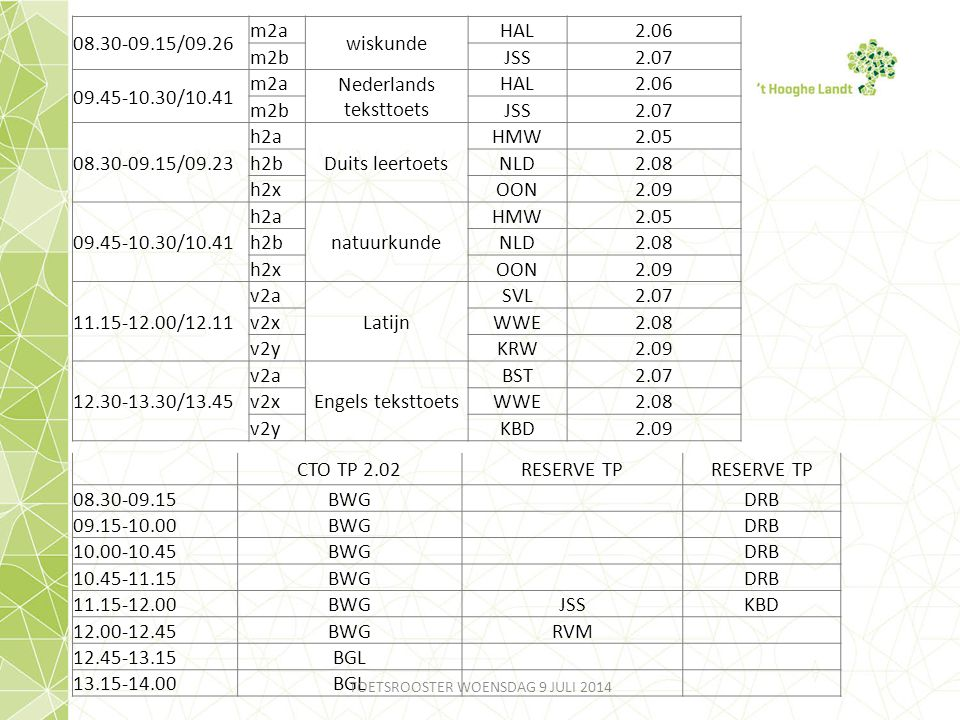 08.30-09.15/09.26 m2a wiskunde HAL2.06 m2bJSS2.07 09.45-10.30/10.41 m2a Nederlands teksttoets HAL2.06 m2bJSS2.07 08.30-09.15/09.23 h2a Duits leertoets HMW2.05 h2bNLD2.08 h2xOON2.09 09.45-10.30/10.41 h2a natuurkunde HMW2.05 h2bNLD2.08 h2xOON2.09 11.15-12.00/12.11 v2a Latijn SVL2.07 v2xWWE2.08 v2yKRW2.09 12.30-13.30/13.45 v2a Engels teksttoets BST2.07 v2xWWE2.08 v2yKBD2.09 CTO TP 2.02RESERVE TP 08.30-09.15BWGDRB 09.15-10.00BWGDRB 10.00-10.45BWGDRB 10.45-11.15BWGDRB 11.15-12.00BWGJSSKBD 12.00-12.45BWGRVM 12.45-13.15BGL 13.15-14.00BGL TOETSROOSTER WOENSDAG 9 JULI 2014