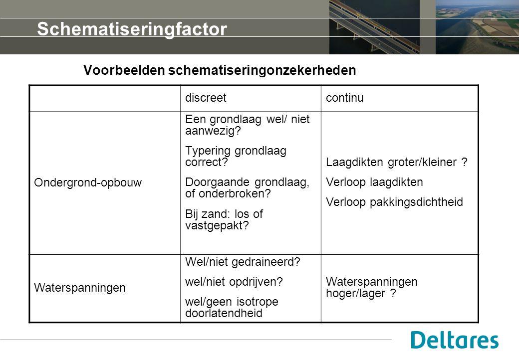 Voorbeelden schematiseringonzekerheden discreetcontinu Ondergrond-opbouw Een grondlaag wel/ niet aanwezig.