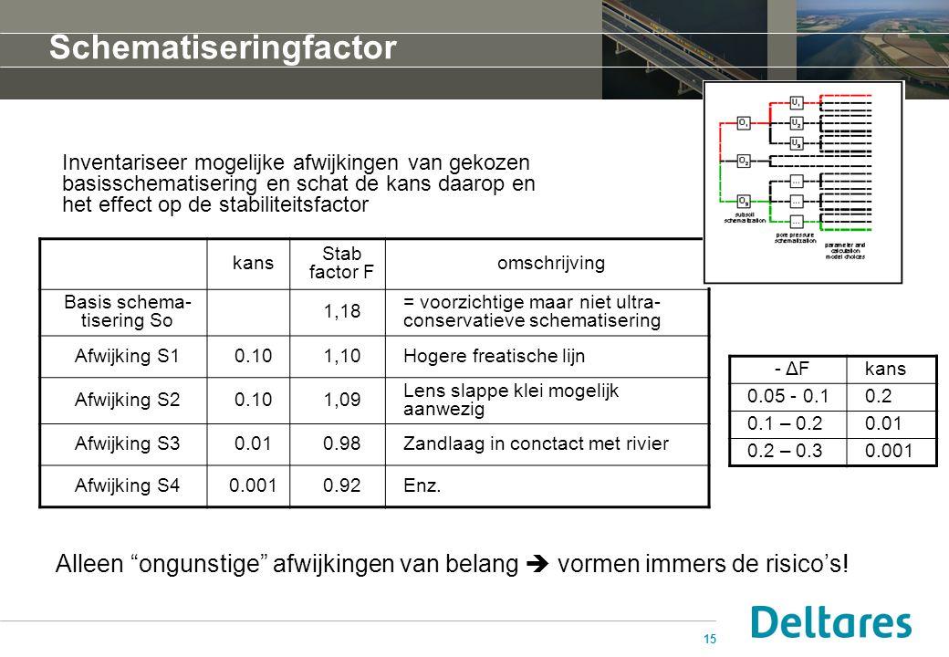 15 Schematiseringfactor kans Stab factor F omschrijving Basis schema- tisering So 1,18 = voorzichtige maar niet ultra- conservatieve schematisering Afwijking S10.101,10Hogere freatische lijn Afwijking S20.101,09 Lens slappe klei mogelijk aanwezig Afwijking S30.010.98Zandlaag in conctact met rivier Afwijking S40.0010.92Enz.