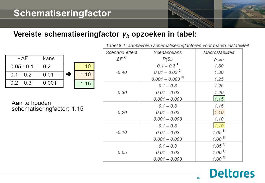 16 Schematiseringfactor Vereiste schematiseringfactor γ b opzoeken in tabel: - ΔFkans 0.05 - 0.10.2 0.1 – 0.20.01 0.2 – 0.30.001 1.10 1.15 Aan te houd