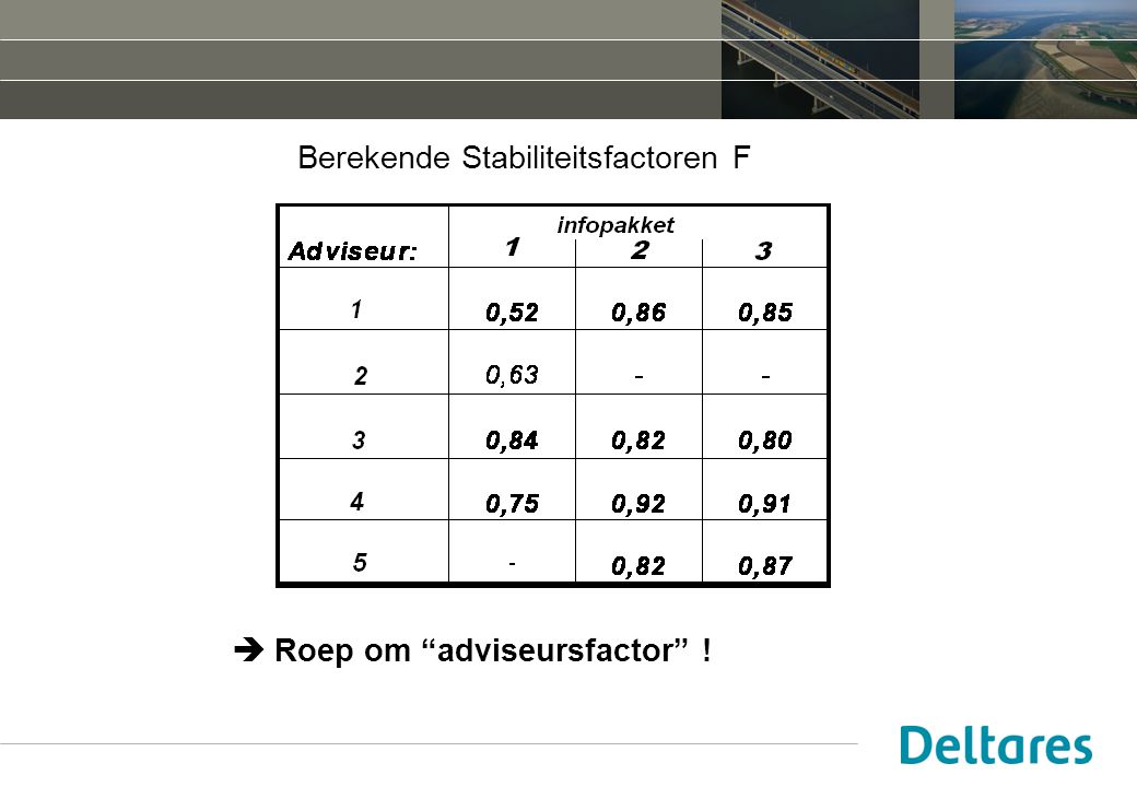 Berekende Stabiliteitsfactoren F  Roep om adviseursfactor !