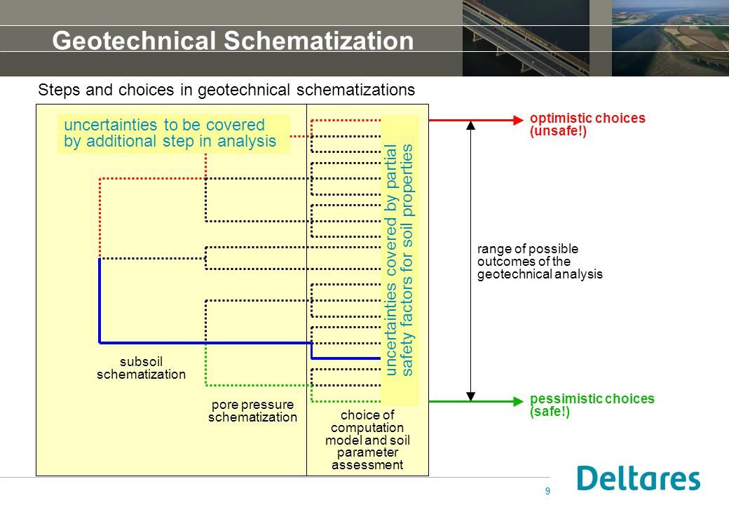 9 Geotechnical Schematization Steps and choices in geotechnical schematizations optimistic choices (unsafe!) pessimistic choices (safe!) range of poss