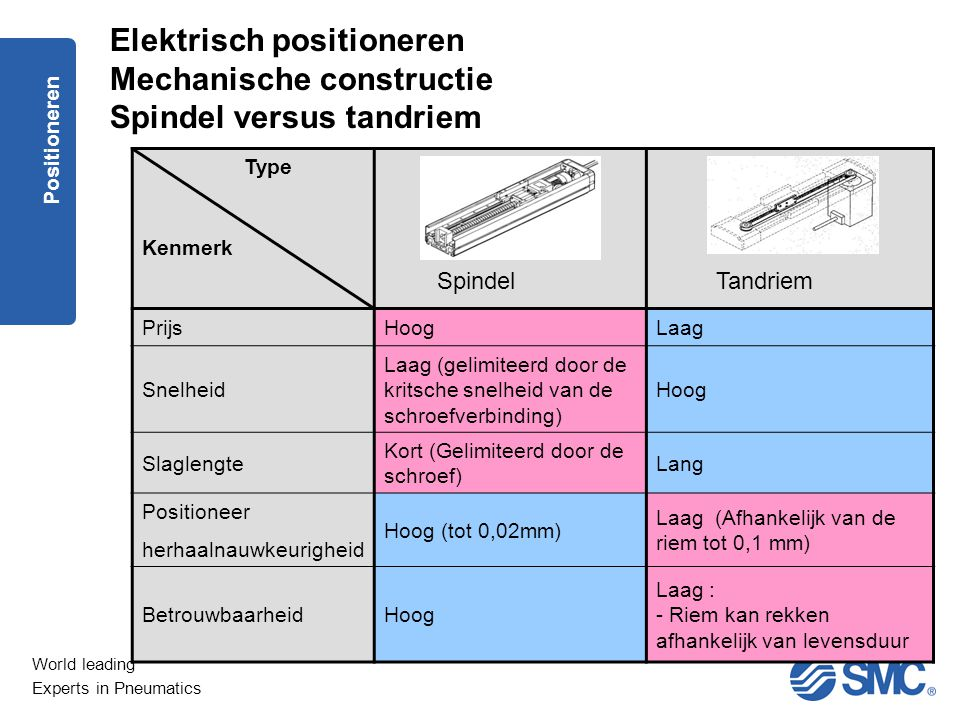 World leading Experts in Pneumatics Positioneren Elektrisch positioneren Mechanische constructie Spindel versus tandriem Type Kenmerk PrijsHoogLaag Sn