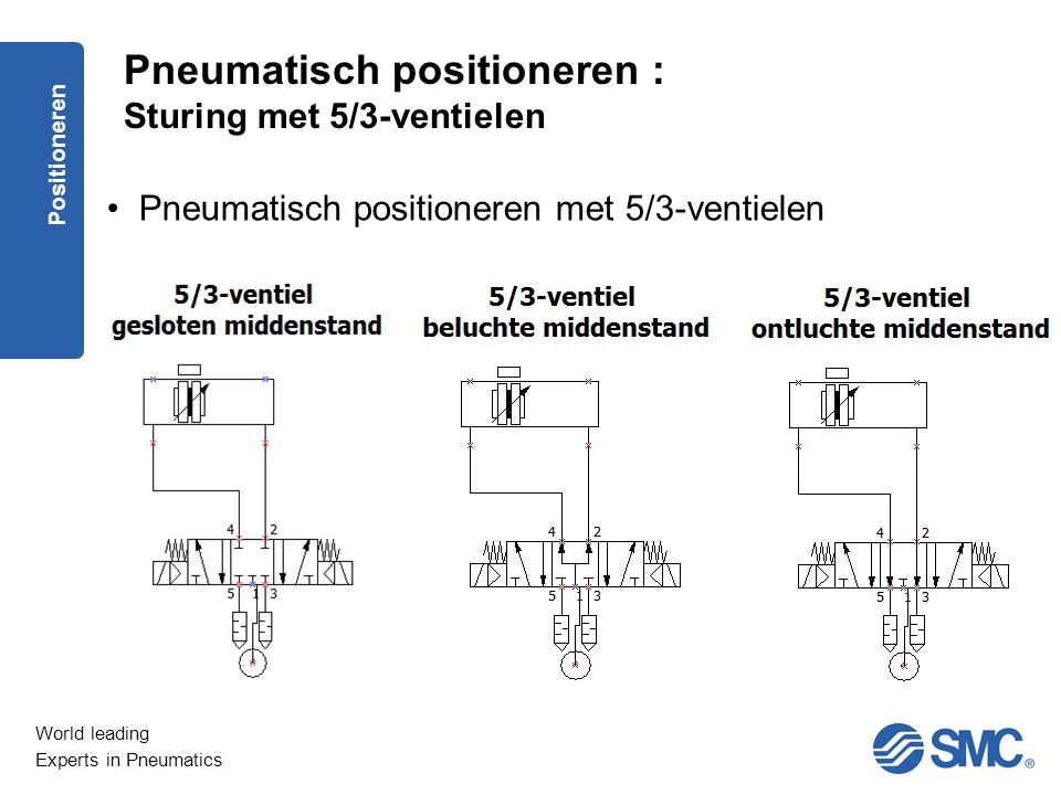World leading Experts in Pneumatics Pneumatisch positioneren met 5/3-ventielen Pneumatisch positioneren : Sturing met 5/3-ventielen Positioneren
