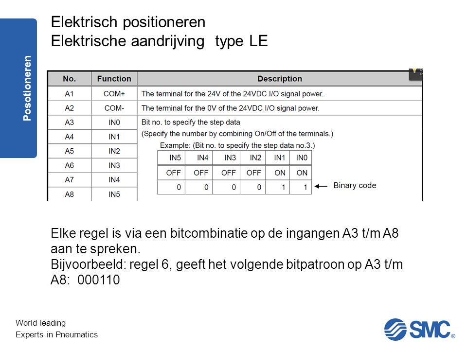 World leading Experts in Pneumatics Elke regel is via een bitcombinatie op de ingangen A3 t/m A8 aan te spreken. Bijvoorbeeld: regel 6, geeft het volg