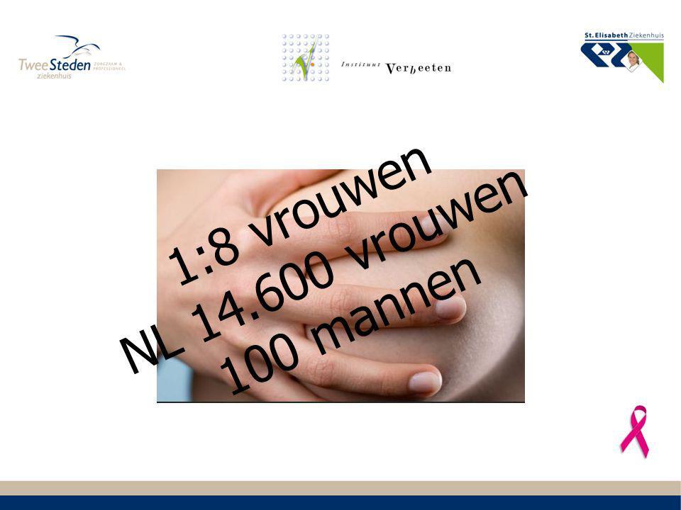 -450 nieuwe mammacarcinomen -1600 consulten benigne mammapathologie/counseling Per jaar in ETZ: