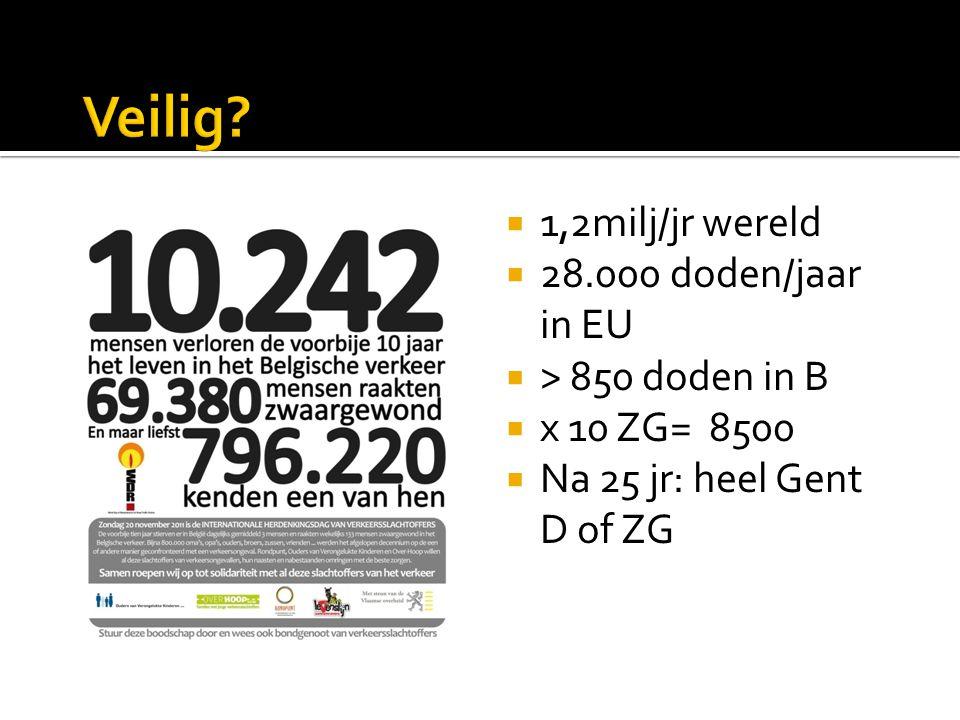  1,2milj/jr wereld  28.000 doden/jaar in EU  > 850 doden in B  x 10 ZG= 8500  Na 25 jr: heel Gent D of ZG
