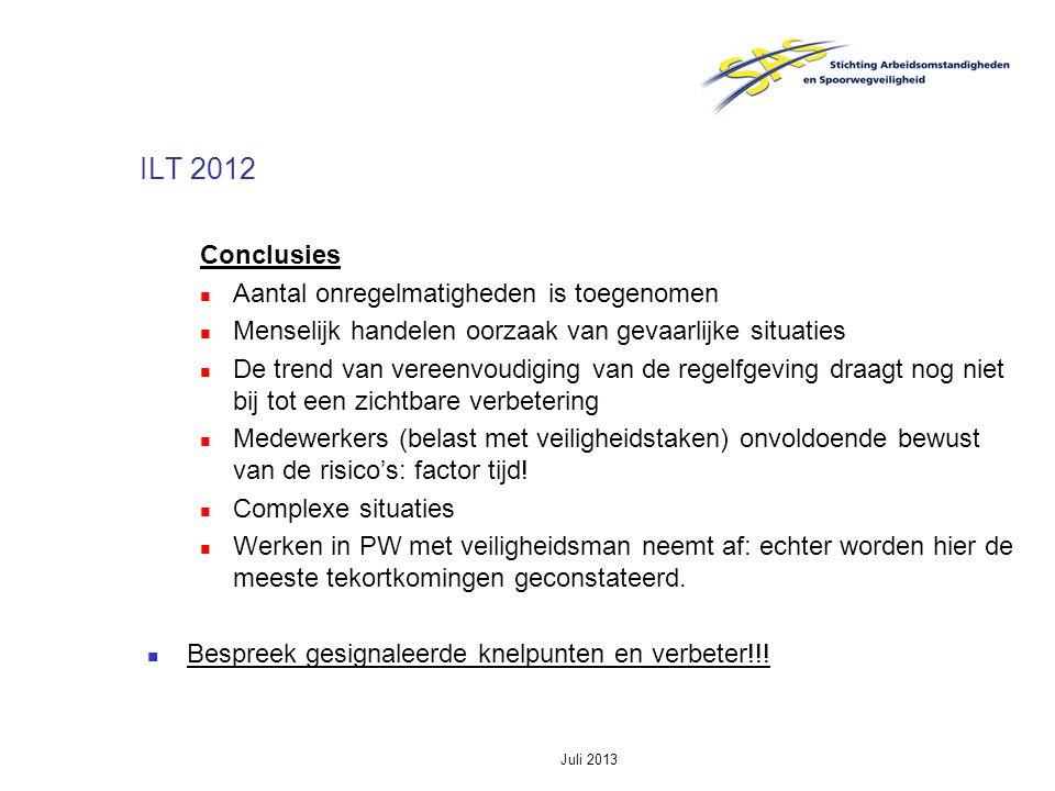 Juli 2013 ILT 2012 Conclusies Aantal onregelmatigheden is toegenomen Menselijk handelen oorzaak van gevaarlijke situaties De trend van vereenvoudiging