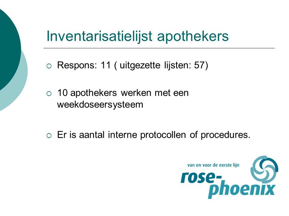 Inventarisatielijst apothekers  Respons: 11 ( uitgezette lijsten: 57)  10 apothekers werken met een weekdoseersysteem  Er is aantal interne protoco