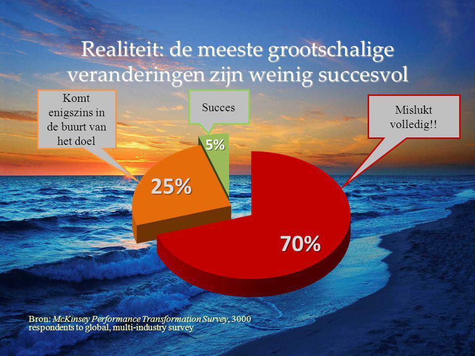 Realiteit: de meeste grootschalige veranderingen zijn weinig succesvol Succes Komt enigszins in de buurt van het doel Mislukt volledig!.