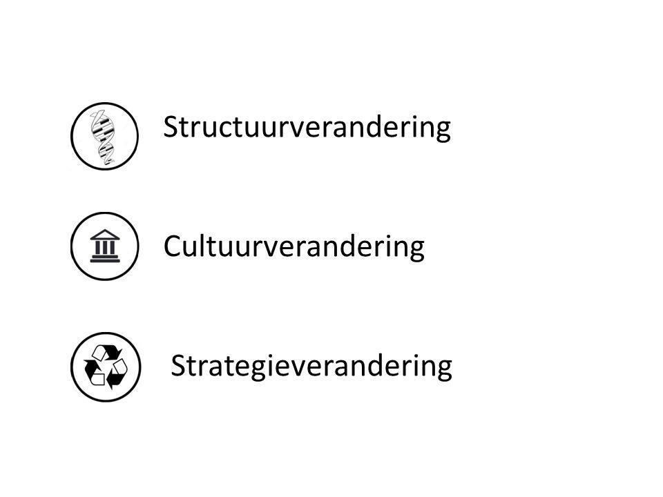 Structuurverandering Cultuurverandering Strategieverandering