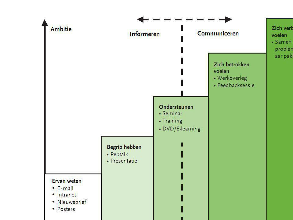 Valkuilen interne communicatie Informeren onder de noemer van communiceren.