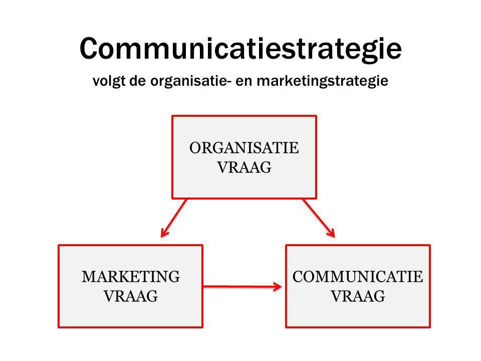 Communicatiestrategie volgt de organisatie- en marketingstrategie ORGANISATIE VRAAG MARKETING VRAAG COMMUNICATIE VRAAG