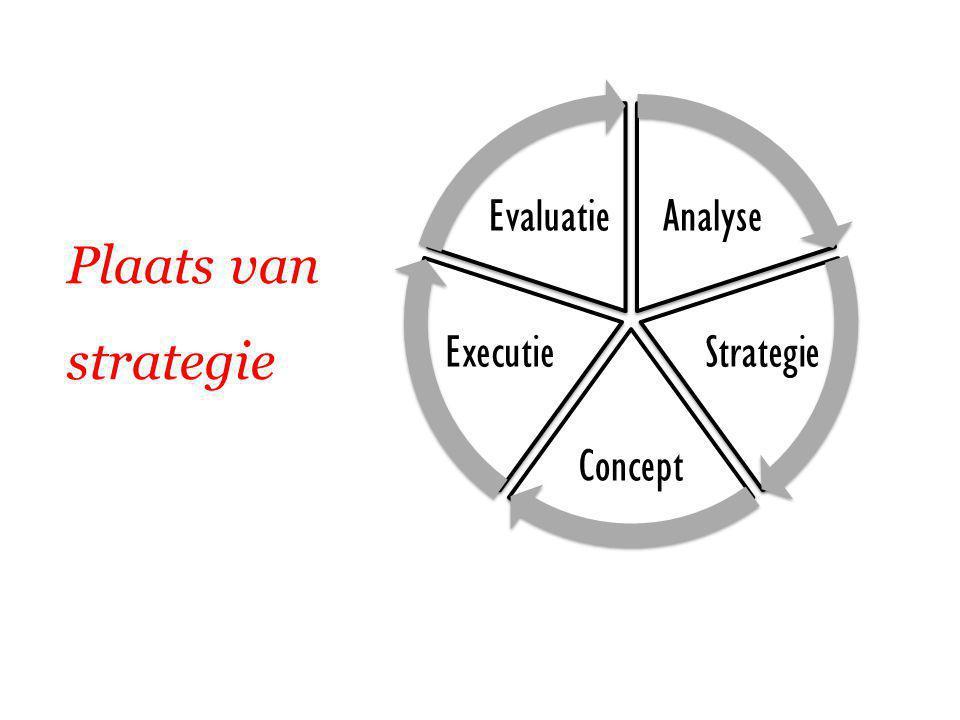 Plaats van strategie Analyse Strategie Concept Executie Evaluatie