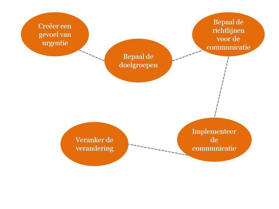 Creëer een gevoel van urgentie Bepaal de doelgroepen Bepaal de richtlijnen voor de communicatie Implementeer de communicatie Veranker de verandering
