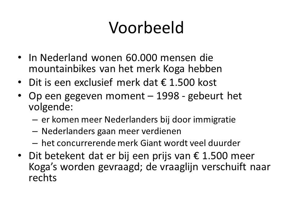 Voorbeeld In Nederland wonen 60.000 mensen die mountainbikes van het merk Koga hebben Dit is een exclusief merk dat € 1.500 kost Op een gegeven moment – 1998 - gebeurt het volgende: – er komen meer Nederlanders bij door immigratie – Nederlanders gaan meer verdienen – het concurrerende merk Giant wordt veel duurder Dit betekent dat er bij een prijs van € 1.500 meer Koga's worden gevraagd; de vraaglijn verschuift naar rechts