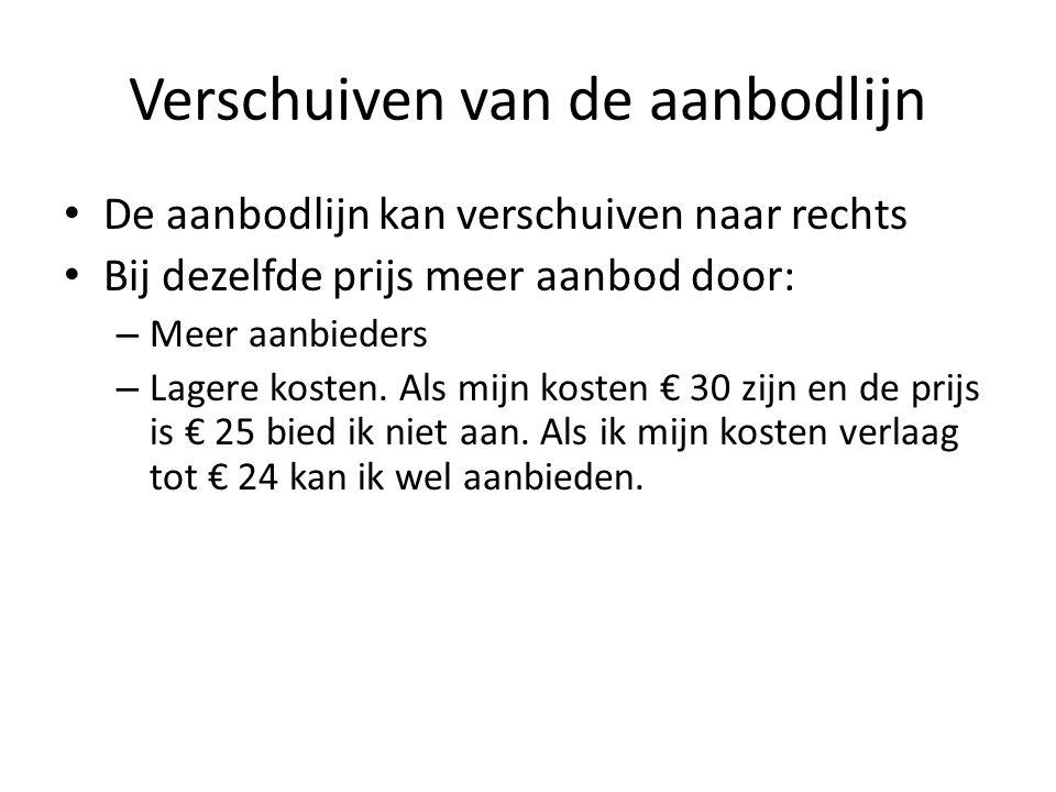Verschuiven van de aanbodlijn De aanbodlijn kan verschuiven naar rechts Bij dezelfde prijs meer aanbod door: – Meer aanbieders – Lagere kosten.