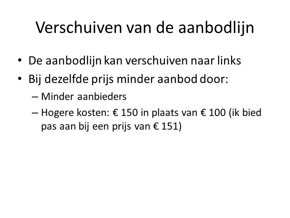 Verschuiven van de aanbodlijn De aanbodlijn kan verschuiven naar links Bij dezelfde prijs minder aanbod door: – Minder aanbieders – Hogere kosten: € 150 in plaats van € 100 (ik bied pas aan bij een prijs van € 151)