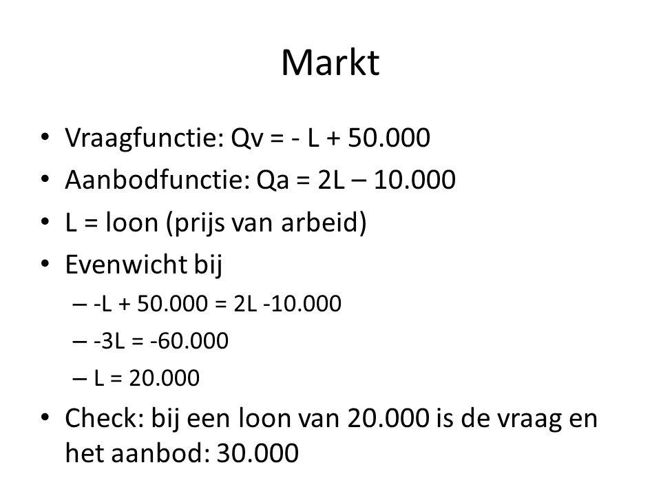 Markt Vraagfunctie: Qv = - L + 50.000 Aanbodfunctie: Qa = 2L – 10.000 L = loon (prijs van arbeid) Evenwicht bij – -L + 50.000 = 2L -10.000 – -3L = -60.000 – L = 20.000 Check: bij een loon van 20.000 is de vraag en het aanbod: 30.000