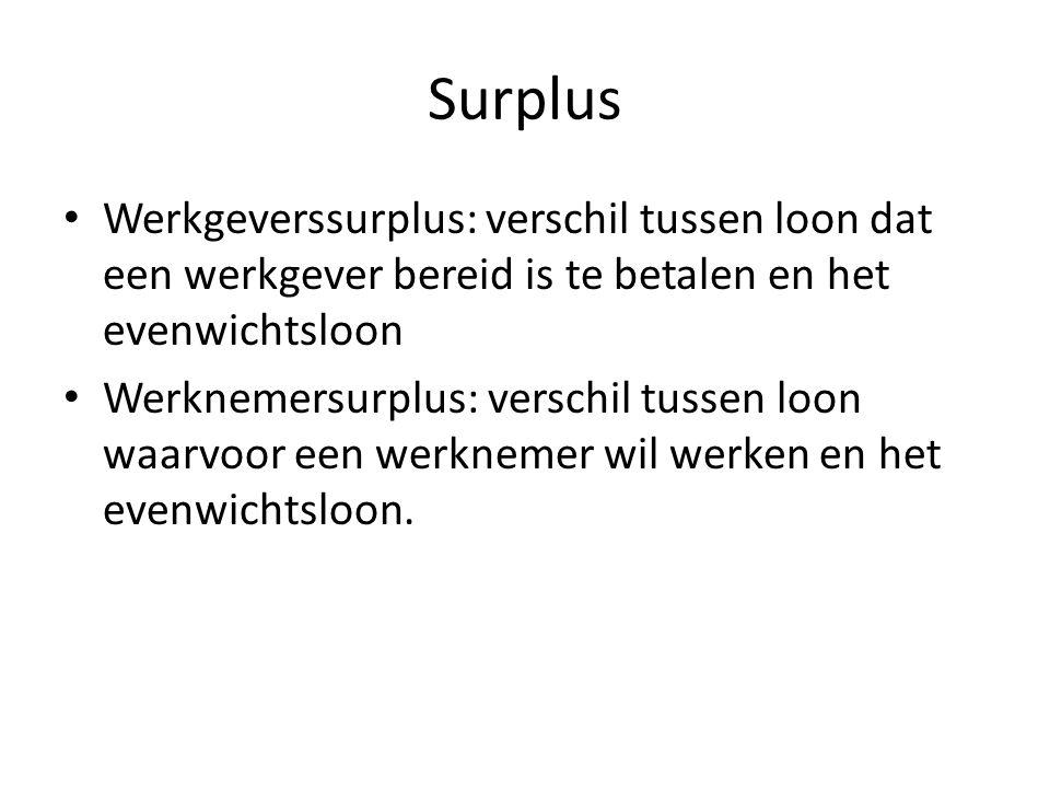 Surplus Werkgeverssurplus: verschil tussen loon dat een werkgever bereid is te betalen en het evenwichtsloon Werknemersurplus: verschil tussen loon waarvoor een werknemer wil werken en het evenwichtsloon.