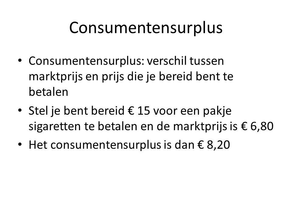 Consumentensurplus Consumentensurplus: verschil tussen marktprijs en prijs die je bereid bent te betalen Stel je bent bereid € 15 voor een pakje sigaretten te betalen en de marktprijs is € 6,80 Het consumentensurplus is dan € 8,20