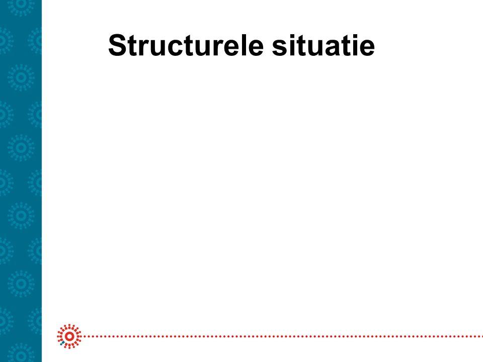 Structurele situatie