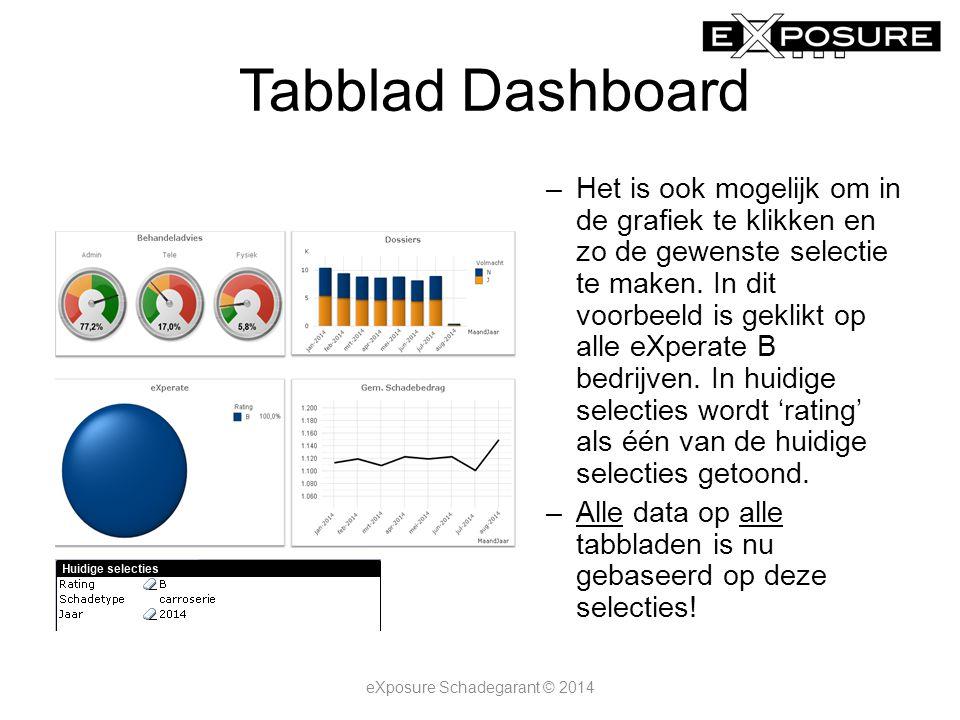Tabblad Dashboard –Het is ook mogelijk om in de grafiek te klikken en zo de gewenste selectie te maken.