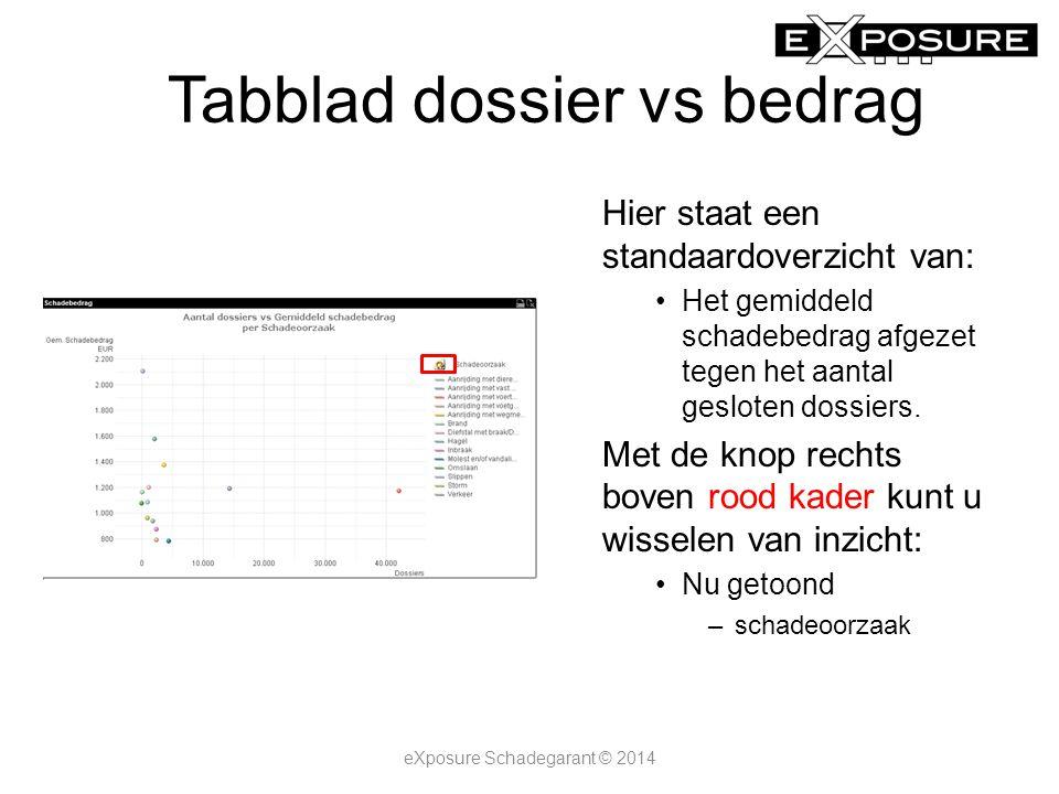 Tabblad dossier vs bedrag Hier staat een standaardoverzicht van: Het gemiddeld schadebedrag afgezet tegen het aantal gesloten dossiers.
