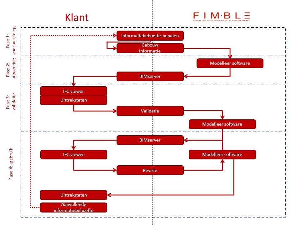 Revisie IFC viewer BIMserver Modelleer software Uittrekstaten Validatie Fase 1: voorbereiding Gebouw informatie Informatiebehoefte bepalen Fase 2: uit