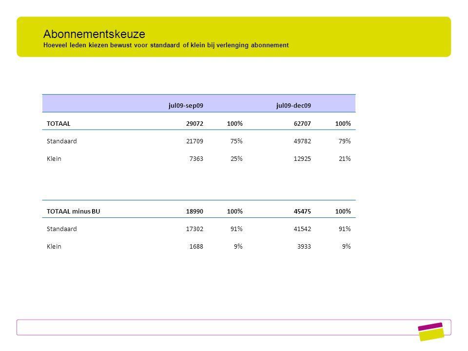 Abonnementskeuze Hoeveel leden kiezen bewust voor standaard of klein bij verlenging abonnement jul09-sep09 jul09-dec09 TOTAAL29072100%62707100% Standaard2170975%4978279% Klein736325%1292521% TOTAAL minus BU18990100%45475100% Standaard1730291%4154291% Klein16889%39339%