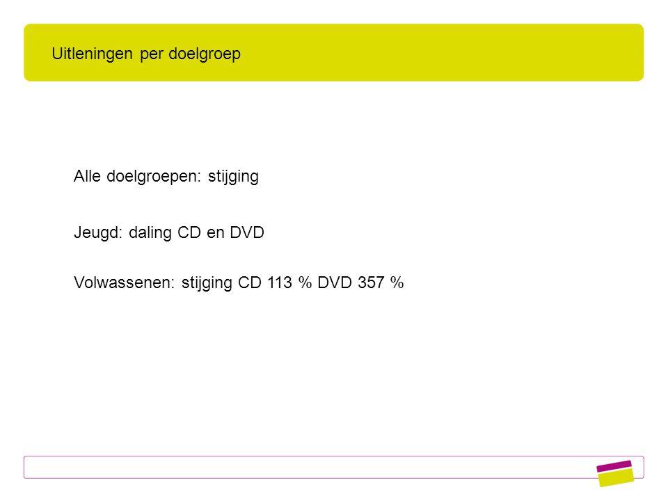 Alle doelgroepen: stijging Jeugd: daling CD en DVD Volwassenen: stijging CD 113 % DVD 357 % Uitleningen per doelgroep